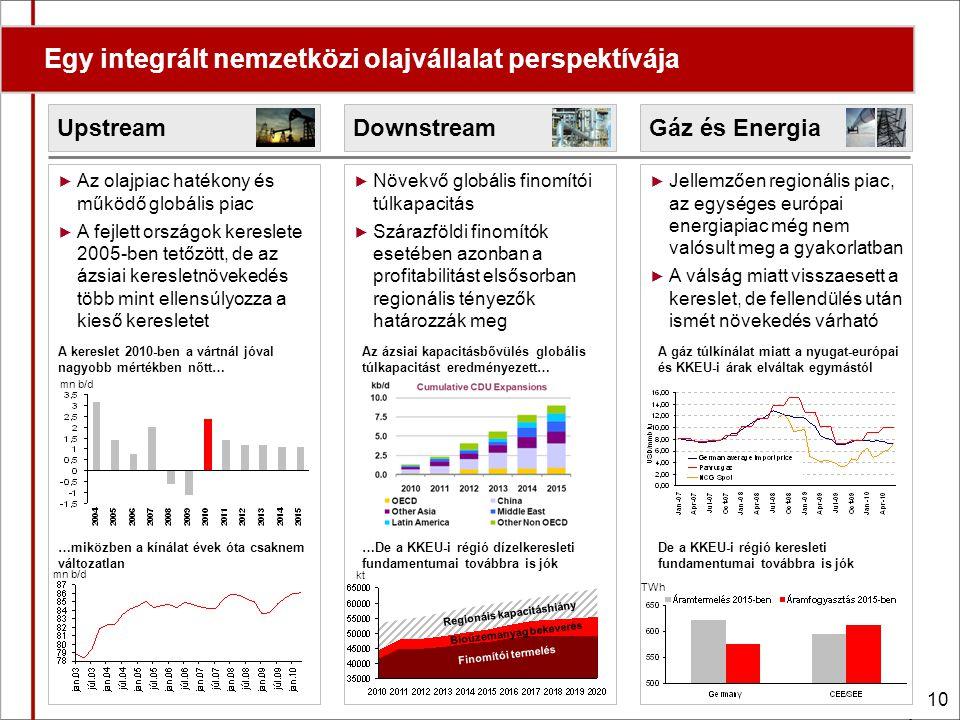 10 Gáz és EnergiaDownstreamUpstream Egy integrált nemzetközi olajvállalat perspektívája ► Az olajpiac hatékony és működő globális piac ► A fejlett országok kereslete 2005-ben tetőzött, de az ázsiai keresletnövekedés több mint ellensúlyozza a kieső keresletet ► Növekvő globális finomítói túlkapacitás ► Szárazföldi finomítók esetében azonban a profitabilitást elsősorban regionális tényezők határozzák meg ► Jellemzően regionális piac, az egységes európai energiapiac még nem valósult meg a gyakorlatban ► A válság miatt visszaesett a kereslet, de fellendülés után ismét növekedés várható A kereslet 2010-ben a vártnál jóval nagyobb mértékben nőtt… …miközben a kínálat évek óta csaknem változatlan Az ázsiai kapacitásbővülés globális túlkapacitást eredményezett… Bioüzemanyag bekeverés Regionáis kapacitáshiány …De a KKEU-i régió dízelkeresleti fundamentumai továbbra is jók Finomítói termelés A gáz túlkínálat miatt a nyugat-európai és KKEU-i árak elváltak egymástól De a KKEU-i régió keresleti fundamentumai továbbra is jók kt mn b/d TWh