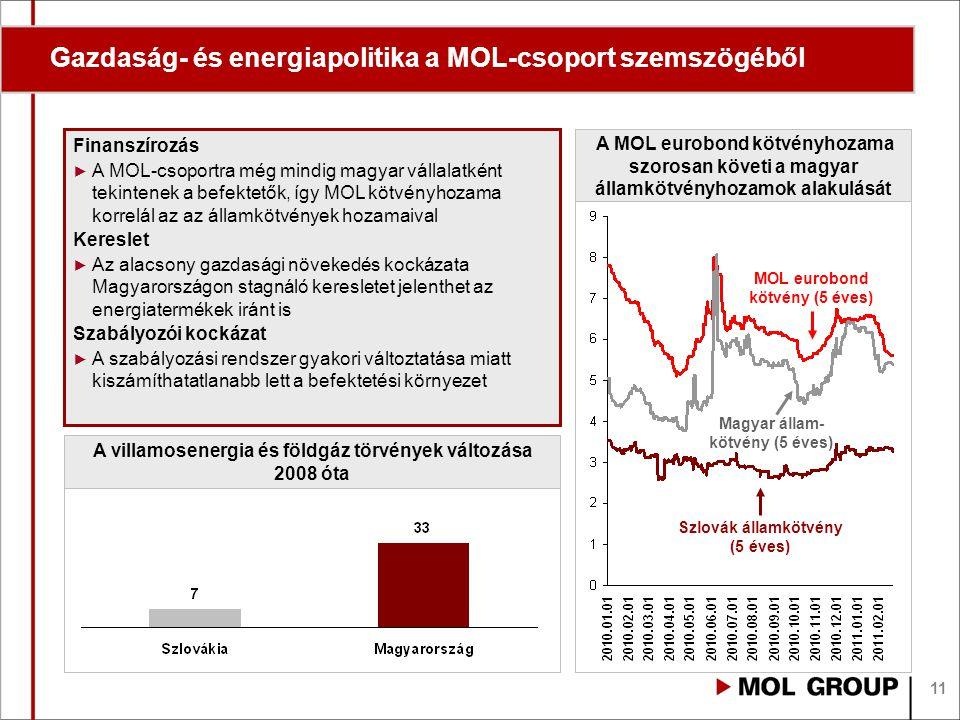 11 Gazdaság- és energiapolitika a MOL-csoport szemszögéből Finanszírozás ► A MOL-csoportra még mindig magyar vállalatként tekintenek a befektetők, így MOL kötvényhozama korrelál az az államkötvények hozamaival Kereslet ► Az alacsony gazdasági növekedés kockázata Magyarországon stagnáló keresletet jelenthet az energiatermékek iránt is Szabályozói kockázat ► A szabályozási rendszer gyakori változtatása miatt kiszámíthatatlanabb lett a befektetési környezet A MOL eurobond kötvényhozama szorosan követi a magyar államkötvényhozamok alakulását Szlovák államkötvény (5 éves) Magyar állam- kötvény (5 éves) A villamosenergia és földgáz törvények változása 2008 óta MOL eurobond kötvény (5 éves)