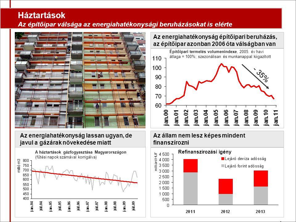 Háztartások Az építőipar válsága az energiahatékonysági beruházásokat is elérte Az energiahatékonyság lassan ugyan, de javul a gázárak növekedése miatt Az energiahatékonyság építőipari beruházás, az építőipar azonban 2006 óta válságban van - 35% Építőipari termelés volumenindexe, 2005.