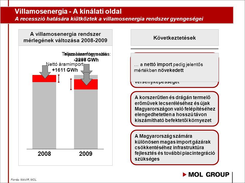 A környező országokénál drágábban termelő magyarországi erőművi szektor rontja a hazai gazdasági szereplők versenyképességét Teljes áramfogyasztás: -2286 GWh Hazai áramtermelés: -3897 GWh Villamosenergia - A kínálati oldal A recesszió hatására kiütköztek a villamosenergia rendszer gyengeségei A villamosenergia rendszer mérlegének változása 2008-2009 Nettó áramimport: +1611 GWh Forrás: MAVIR, MOL Következtetések A recesszió hatására a áramfogyasztás összességében csökkent 2009-ben 20082009 A korszerűtlen hazai gáztüzelésű kapacitások miatt azonban a hazai termelés ennél jóval nagyobb mértékben csökkent… … a nettó import pedig jelentős mértékben növekedett A Magyarország számára különösen magas import gázárak csökkentéséhez infrastruktúra fejlesztés és további piacintegráció szükséges A korszerűtlen és drágán termelő erőművek lecseréléséhez és újak Magyarországon való felépítéséhez elengedhetetlen a hosszú távon kiszámítható befektetői környezet