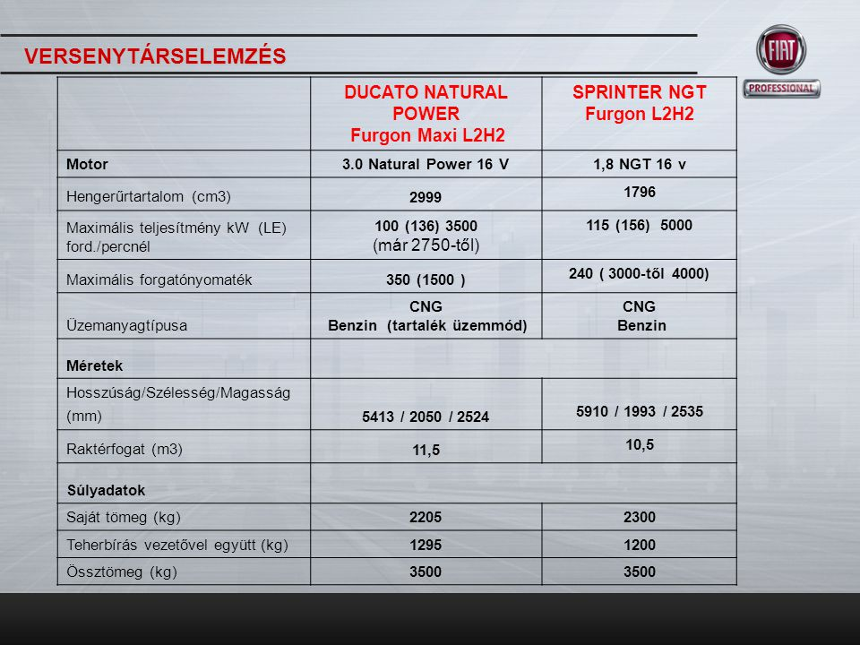 DUCATO NATURAL POWER Furgon Maxi L2H2 SPRINTER NGT Furgon L2H2 Motor3.0 Natural Power 16 V 1,8 NGT 16 v Teljesítmény Végsebesség (Km/h)153 147 Maximális lejtés teljes terhelésnél21,50% N.A.