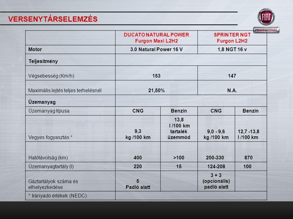 Standard jármű: Gáztartály kapacitás (padló alatt): 185 l (30Kg) CNG hatótávolság: 200 km CNG kiterjesztett hatótáv (opc.): 330km Benzintartály: 100 l Benzin hatótávolság: kb.