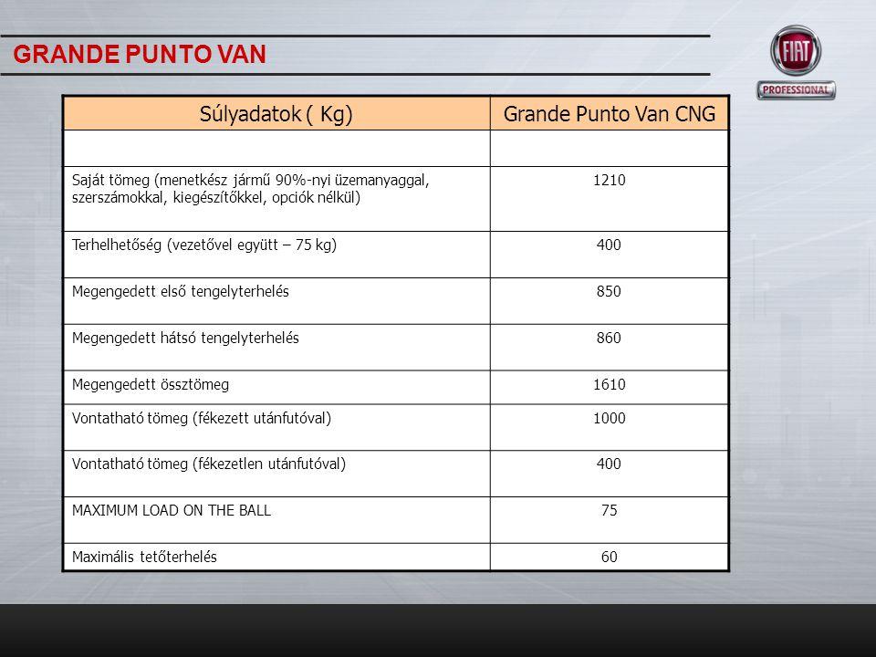 Súlyadatok ( Kg)Grande Punto Van CNG Saját tömeg (menetkész jármű 90%-nyi üzemanyaggal, szerszámokkal, kiegészítőkkel, opciók nélkül) 1210 Terhelhetős