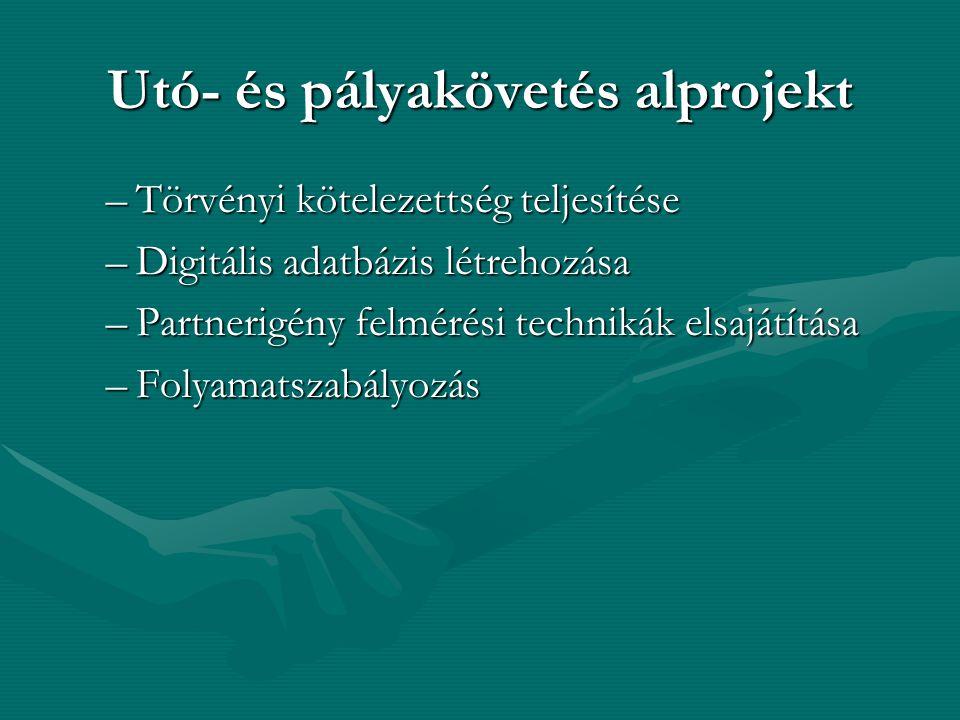 Utó- és pályakövetés alprojekt –Törvényi kötelezettség teljesítése –Digitális adatbázis létrehozása –Partnerigény felmérési technikák elsajátítása –Folyamatszabályozás