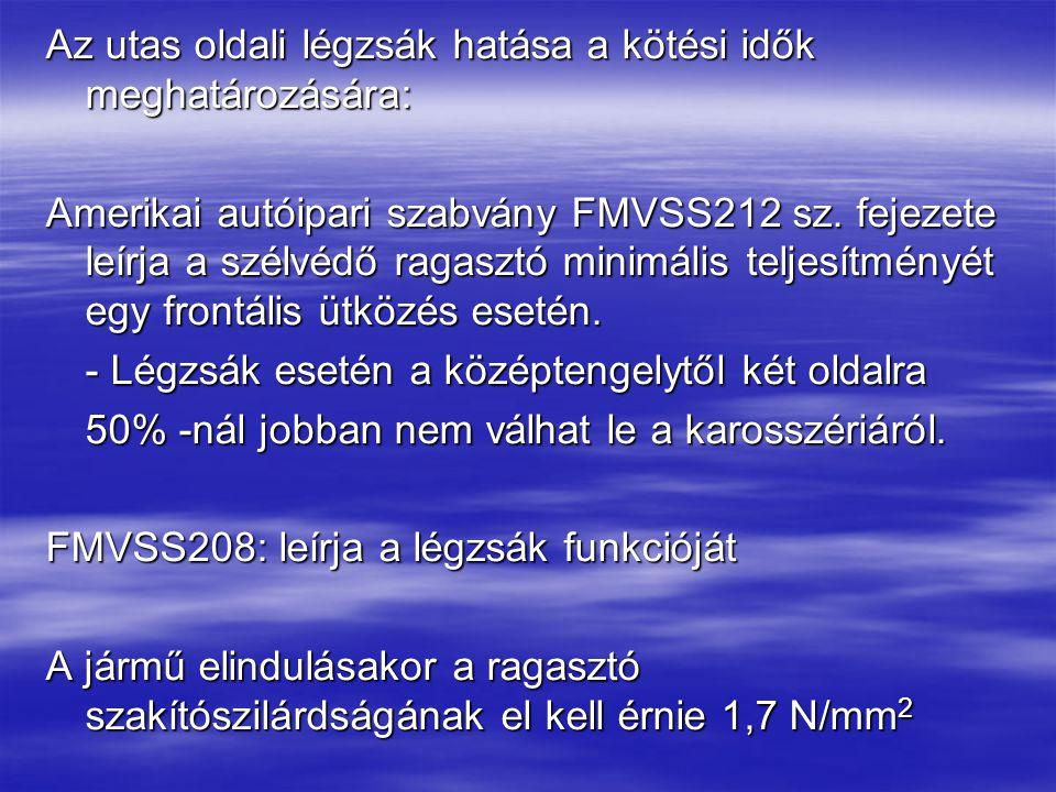 Az utas oldali légzsák hatása a kötési idők meghatározására: Amerikai autóipari szabvány FMVSS212 sz.