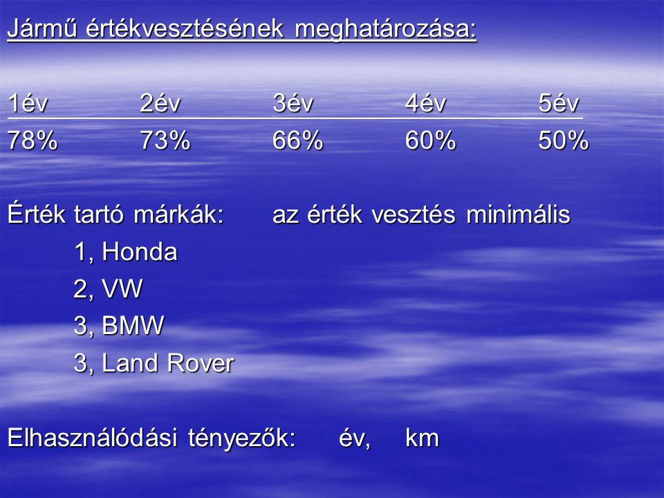 Jármű értékvesztésének meghatározása: 1év2év3év4év5év 78%73%66%60%50% Érték tartó márkák:az érték vesztés minimális 1, Honda 2, VW 3, BMW 3, Land Rover Elhasználódási tényezők:év,km