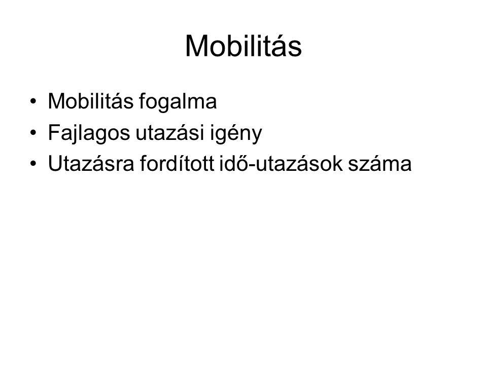 Mobilitás alakulása