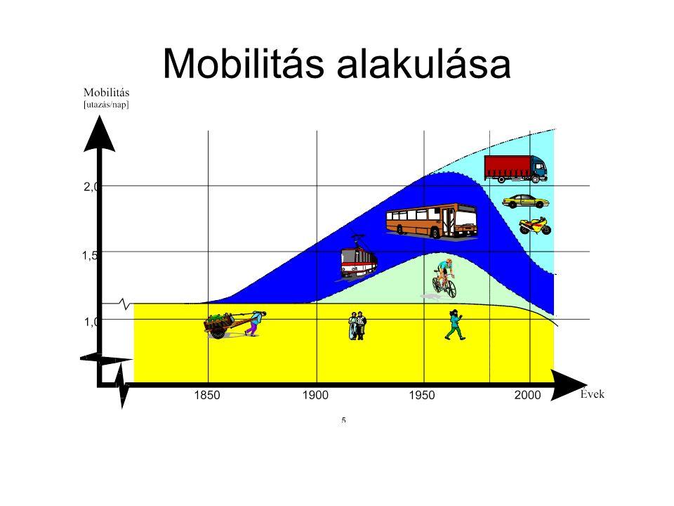 Motorizáció hátrányai •Környezetkárosítás (10-20-szoros) •Nagy energiafogyasztás (10-20-szoros) Nagy nyersanyag igény – pazarlás •Több baleset •Nagy helyigény : 20-100-szoros –Különösen probléma a városi közlekedésben