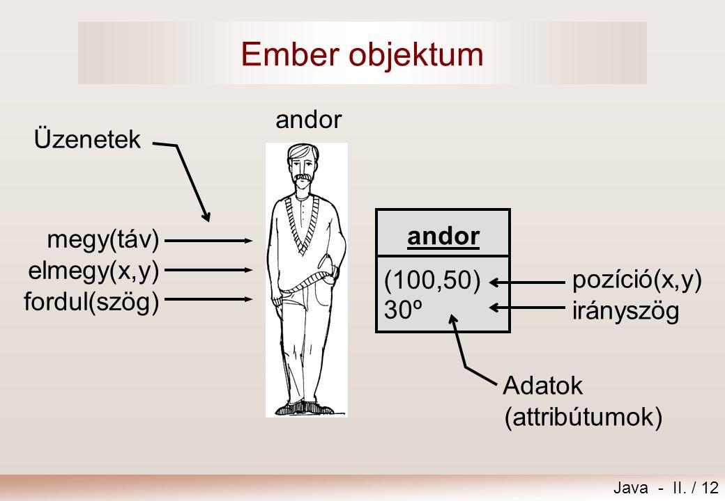 Java - II. / 12 Ember objektum Üzenetek andor (100,50) 30º pozíció(x,y) irányszög Adatok (attribútumok) megy(táv) elmegy(x,y) fordul(szög) andor
