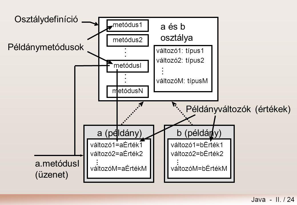 Java - II. / 24 Példányváltozók (értékek) Osztálydefiníció változó1=aÉrték1 változó2=aÉrték2 változóM=aÉrtékM a (példány) változó1: típus1 változó2: t