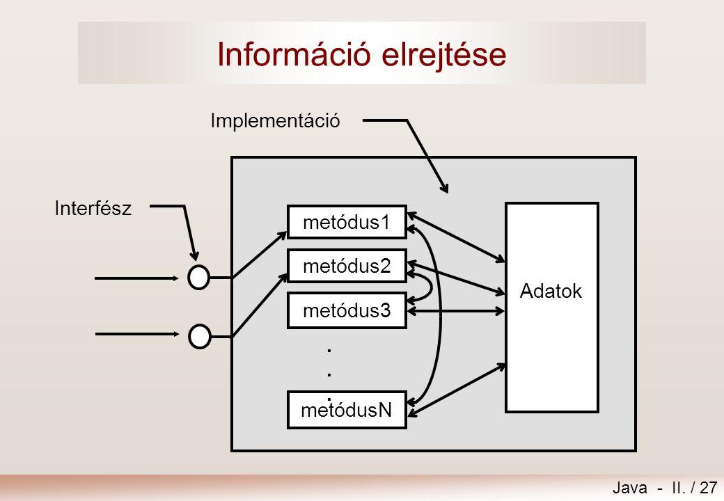 Java - II. / 27 Információ elrejtése Adatok Interfész Implementáció metódus1 metódusN metódus3 metódus2......