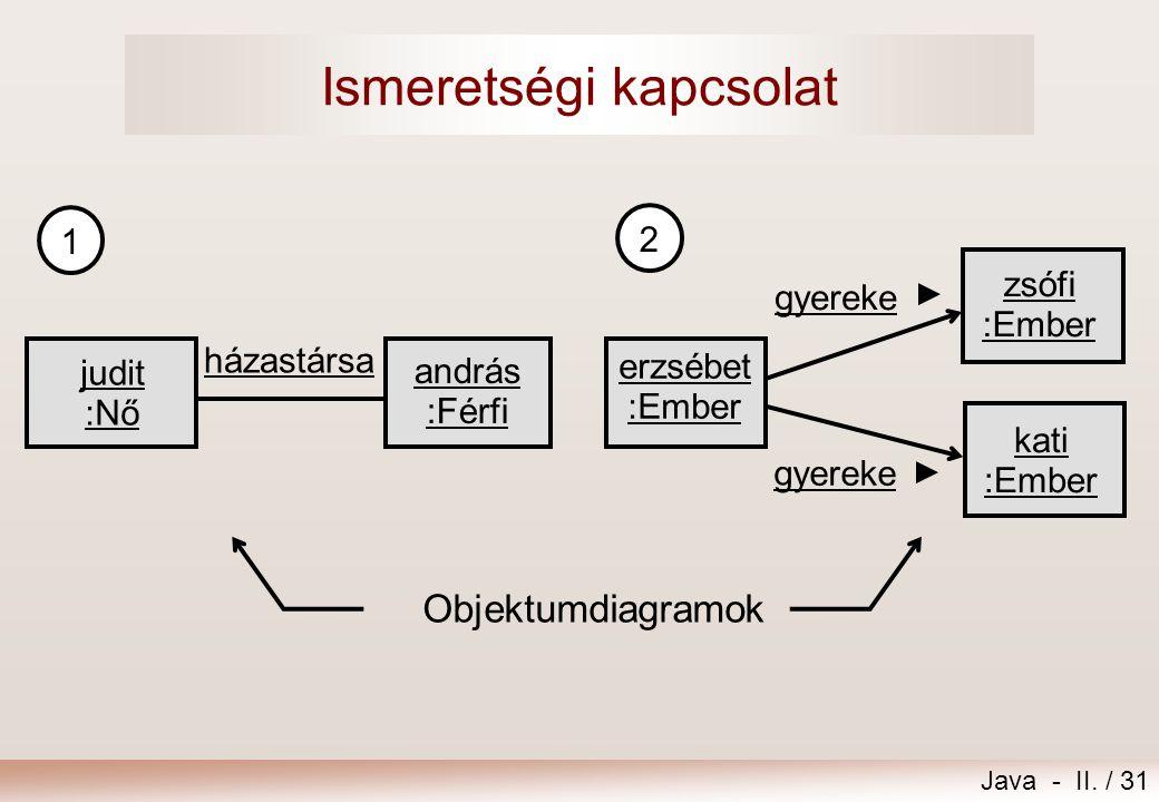 Java - II. / 31 Ismeretségi kapcsolat 1 judit :Nő andrás :Férfi házastársa Objektumdiagramok 2 zsófi :Ember erzsébet :Ember gyereke kati :Ember gyerek