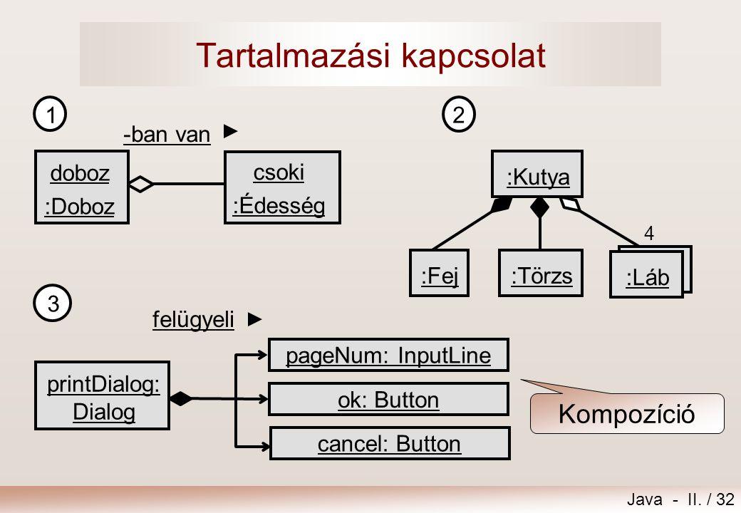 Java - II. / 32 Tartalmazási kapcsolat 4 :Kutya :Fej :Láb :Törzs 2 Kompozíció 1 -ban van csoki :Édesség doboz :Doboz 3 felügyeli printDialog: Dialog p