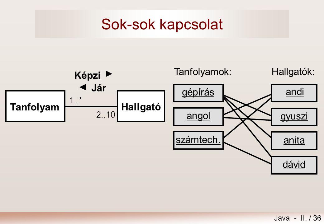 Java - II. / 36 Sok-sok kapcsolat Tanfolyamok: andi gyuszi anita dávid Hallgatók: gépírás angol számtech. 1..* 2..10 Hallgató Tanfolyam Jár Képzi