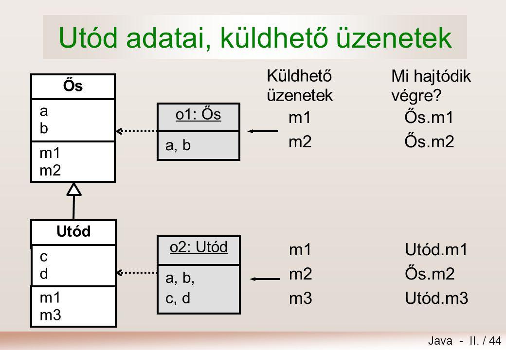 Java - II. / 44 Utód adatai, küldhető üzenetek Ős abab m1 m2 Utód cdcd m1 m3 a, b o1: Ős a, b, c, d o2: Utód m1Ős.m1 m2Ős.m2 m1Utód.m1 m2Ős.m2 m3Utód.