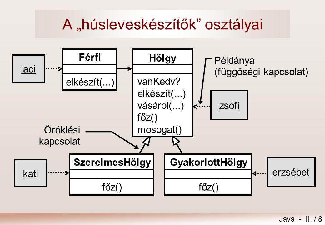 """Java - II. / 8 A """"húsleveskészítők"""" osztályai kati Férfi elkészít(...) laci Öröklési kapcsolat zsófi Példánya (függőségi kapcsolat) Hölgy vanKedv? elk"""