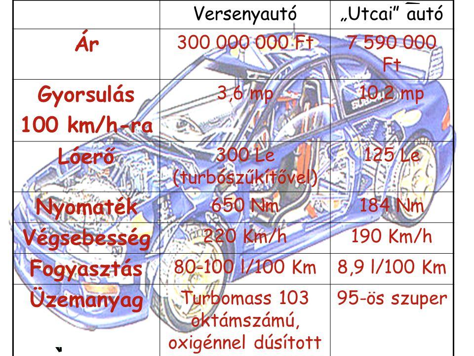 """Versenyautó""""Utcai"""" autó Ár 300 000 000 Ft7 590 000 Ft Gyorsulás 100 km/h-ra 3,6 mp10,2 mp Lóerő 300 Le (turbószűkítővel) 125 Le Nyomaték 650 Nm184 Nm"""