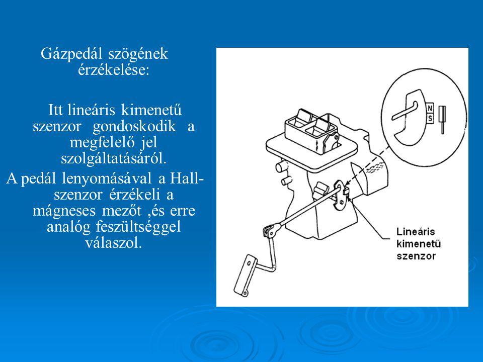Gázpedál szögének érzékelése: Itt lineáris kimenetű szenzor gondoskodik a megfelelő jel szolgáltatásáról.