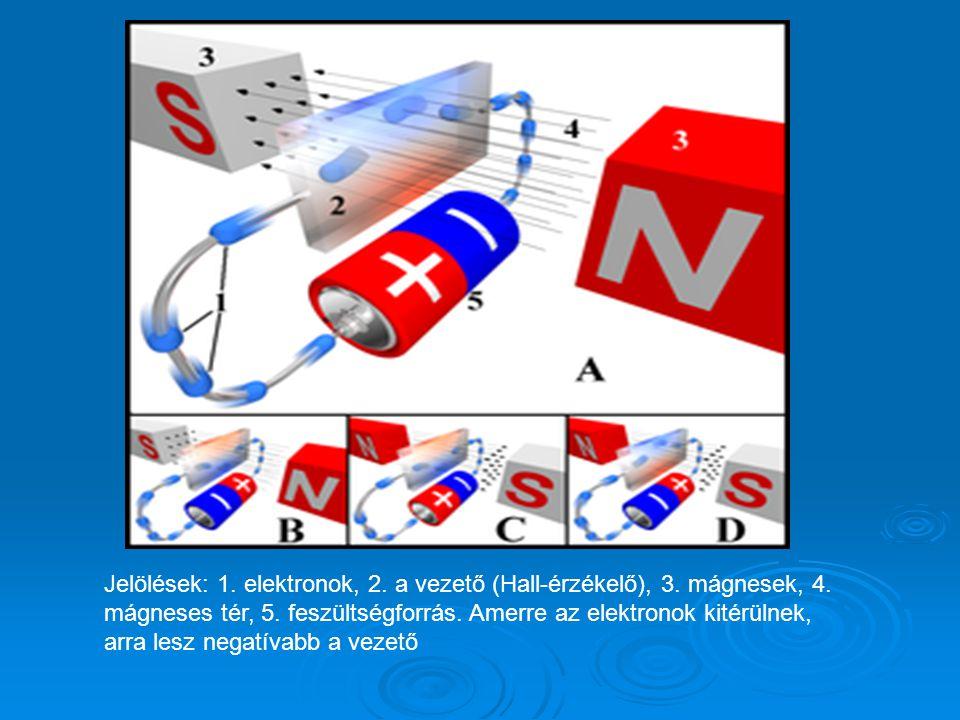 Jelölések: 1.elektronok, 2. a vezető (Hall-érzékelő), 3.