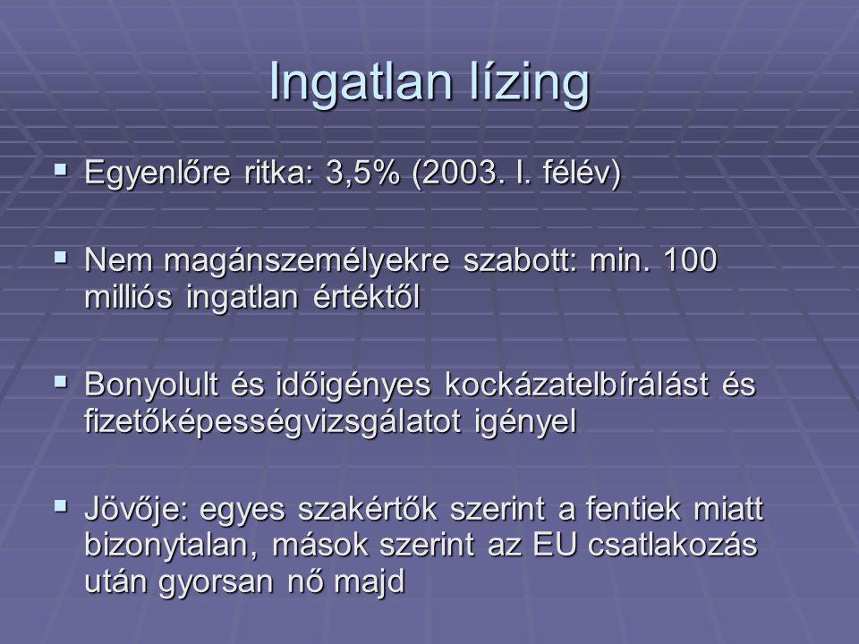 Ingatlan lízing  Egyenlőre ritka: 3,5% (2003. I.