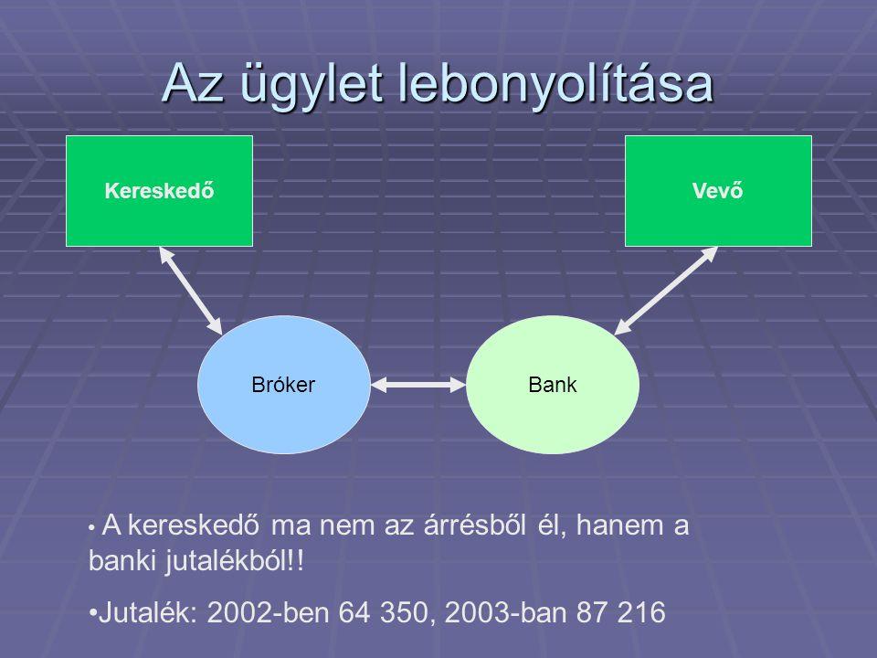 Az ügylet lebonyolítása KereskedőVevő BrókerBank • A kereskedő ma nem az árrésből él, hanem a banki jutalékból!! •Jutalék: 2002-ben 64 350, 2003-ban 8