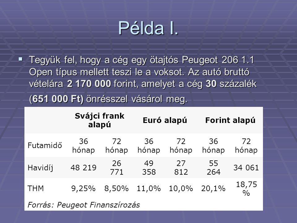Példa I.  Tegyük fel, hogy a cég egy ötajtós Peugeot 206 1.1 Open típus mellett teszi le a voksot. Az autó bruttó vételára 2 170 000 forint, amelyet