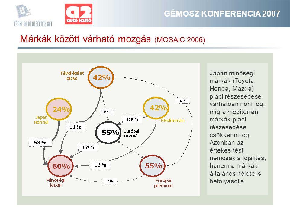 GÉMOSZ KONFERENCIA 2007 Márkák között várható mozgás (MOSAiC 2006) Japán minőségi márkák (Toyota, Honda, Mazda) piaci részesedése várhatóan nőni fog, míg a mediterrán márkák piaci részesedése csökkenni fog.