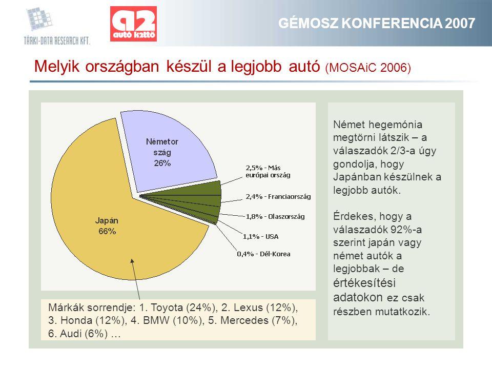 GÉMOSZ KONFERENCIA 2007 Melyik országban készül a legjobb autó (MOSAiC 2006) Német hegemónia megtörni látszik – a válaszadók 2/3-a úgy gondolja, hogy Japánban készülnek a legjobb autók.