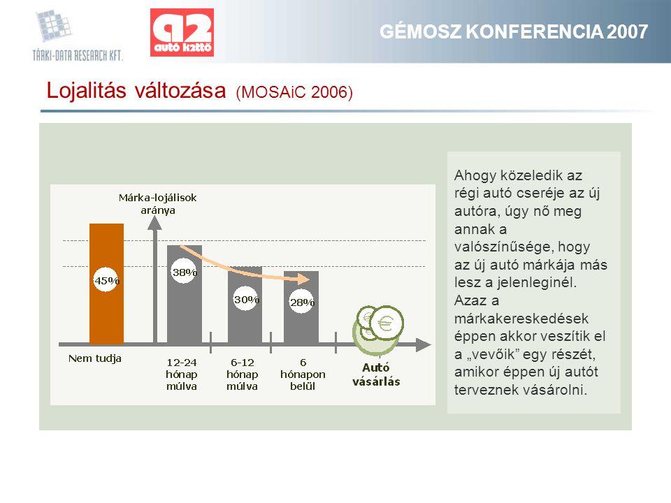 GÉMOSZ KONFERENCIA 2007 Lojalitás változása (MOSAiC 2006) Ahogy közeledik az régi autó cseréje az új autóra, úgy nő meg annak a valószínűsége, hogy az új autó márkája más lesz a jelenleginél.