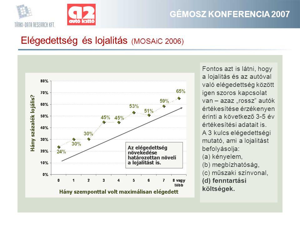 """GÉMOSZ KONFERENCIA 2007 Elégedettség és lojalitás (MOSAiC 2006) Fontos azt is látni, hogy a lojalitás és az autóval való elégedettség között igen szoros kapcsolat van – azaz """"rossz autók értékesítése érzékenyen érinti a következő 3-5 év értékesítési adatait is."""