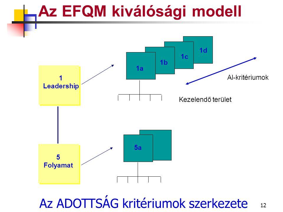 11 Az EFQM kiválósági modell