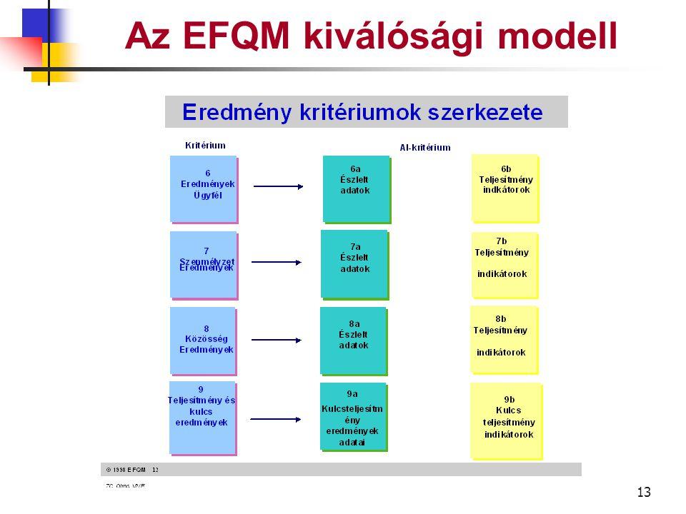 12 Az EFQM kiválósági modell 1 Leadership 5 Folyamat 5a 1a 1b 1c 1d Kezelendő terület Al-kritériumok Az ADOTTSÁG kritériumok szerkezete