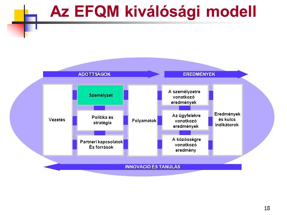 17 Az EFQM kiválósági modell Fejlődés Visszatekintés Aktualizálás Kibontakozás Teljesítmény Kommunikáció Beindítás Résztvevő felek KÜLDETÉS JÖVŐKÉP POLITIKA és STRATÉGIA