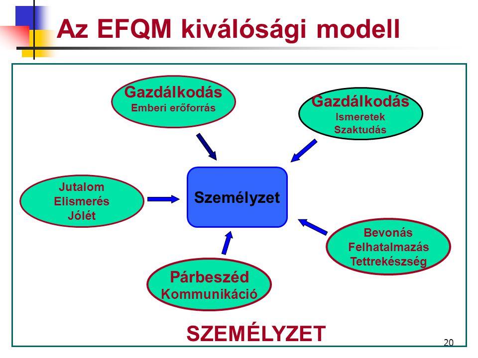 19 Az EFQM kiválóság modell A vállalat hogyan kezeli, fejleszti és teszi szabaddá az ismereteket és a személyzet teljes teljesítményét az egyén, a csoportok, és a szervezet szintjén.
