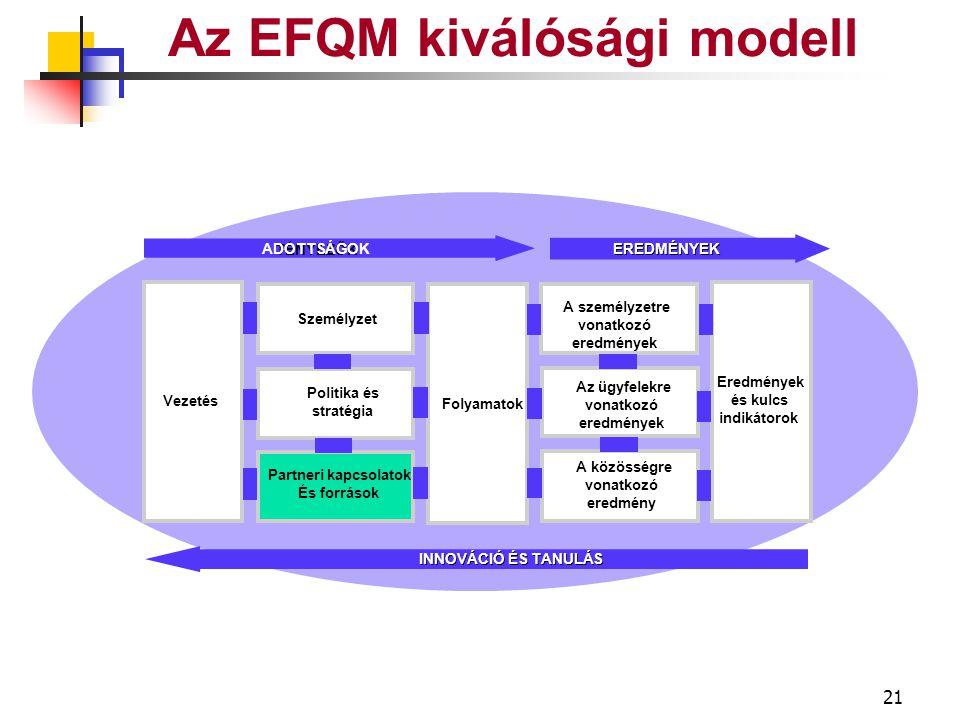 20 Az EFQM kiválósági modell Jutalom Elismerés Jólét Párbeszéd Kommunikáció Gazdálkodás Ismeretek Szaktudás Bevonás Felhatalmazás Tettrekészség Gazdálkodás Emberi erőforrás Személyzet SZEMÉLYZET