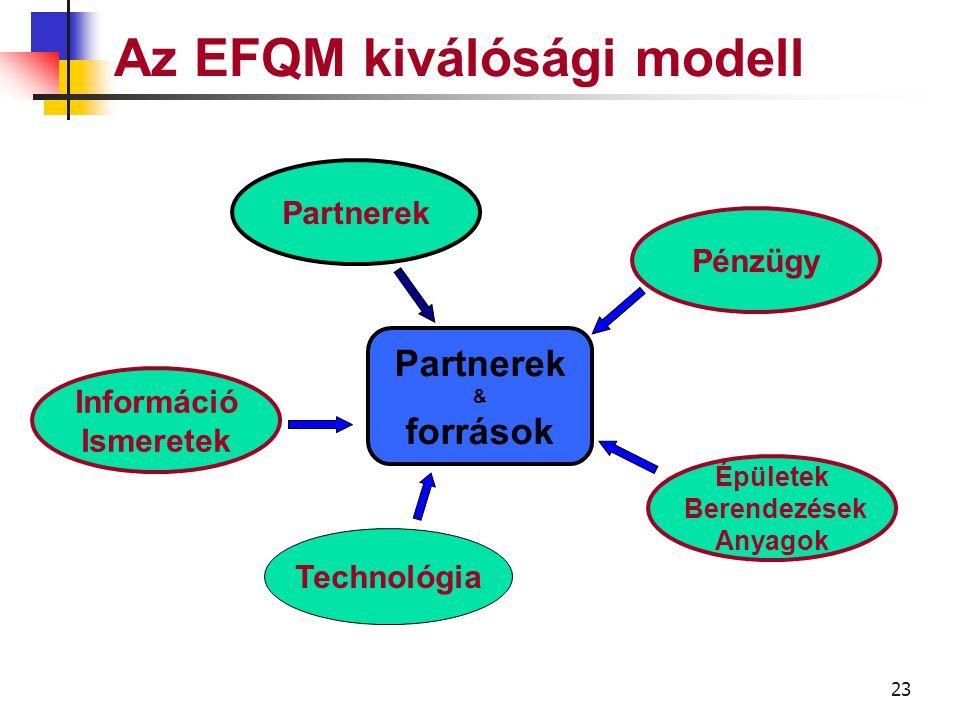 22 Az EFQM kiválóság modell A vállalat hogyan tervezi és kezeli a partneri kapcsolatait és belső erőforrásait a politikájának, stratégiájának és a folyamatok megfelelő működésének az elősegítéséhez PARTNEREK & FORRÁSOK