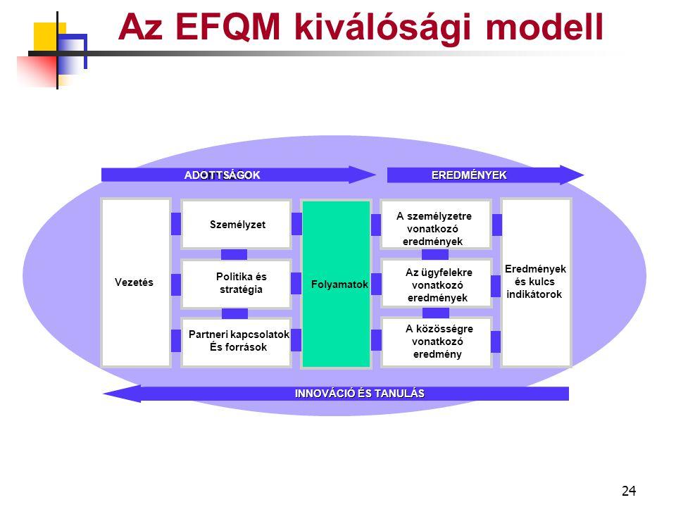 23 Az EFQM kiválósági modell Információ Ismeretek Technológia Pénzügy Épületek Berendezések Anyagok Partnerek & források