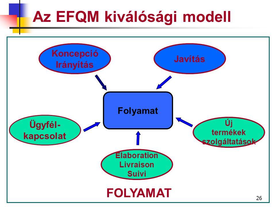 25 Az EFQM kiválóság modell A vállalat hogyan határozza meg, irányítja és javítja a folyamatait a politika és a stratégia támogatása, és az értékek megteremtése céljából, hogy ügyfelei és a többi résztvevő fél teljes mértékben elégedett legyen.