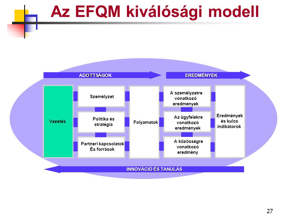 26 Az EFQM kiválósági modell Ügyfél- kapcsolat Elaboration Livraison Suivi Javítás Új termékek szolgáltatások Koncepció Irányítás Folyamat FOLYAMAT