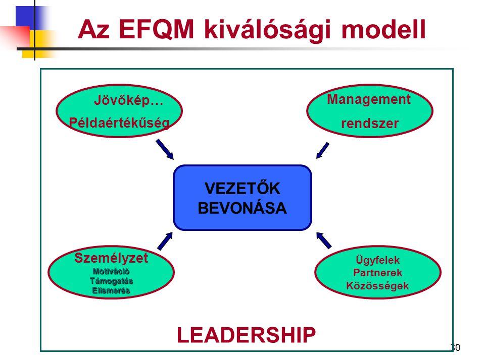 29 Az EFQM kiválóság modell A vezetők hogyan határozzák meg a vállalat küldetését és vízióját, és hogyan járulnak hozzá a megvalósításhoz.