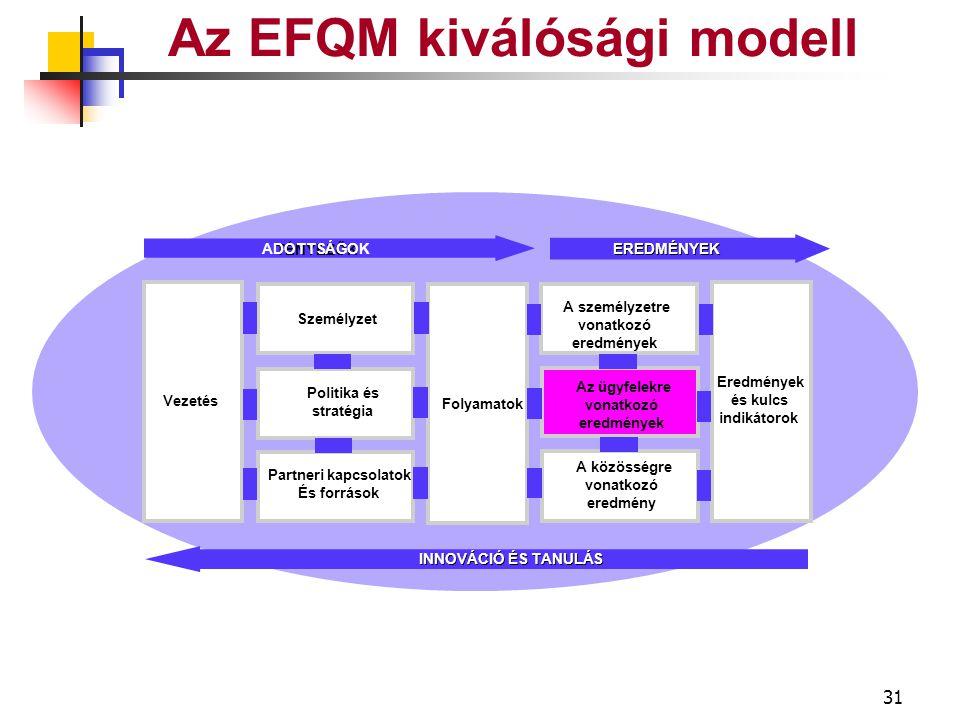 30 LEADERSHIP Az EFQM kiválósági modell Jövőkép… Példaértékűség SzemélyzetMotivációTámogatásElismerés Management rendszer Ügyfelek Partnerek Közösségek VEZETŐK BEVONÁSA