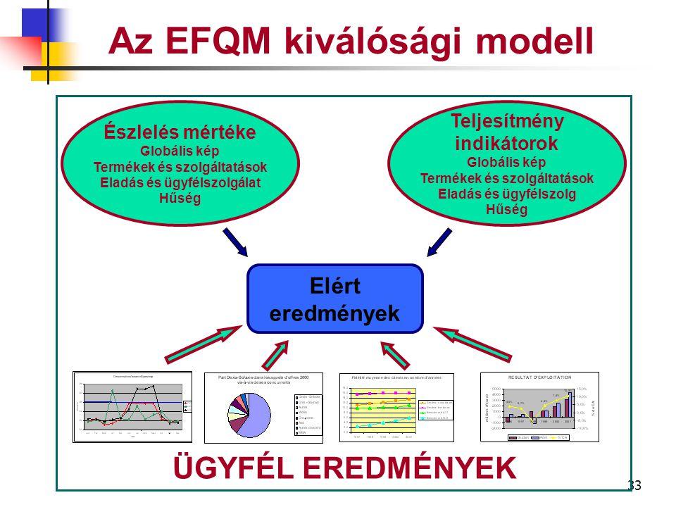 32 Az EFQM kiválóság modell A vállalat által elért eredmények a külső ügyfelekre vonatkozólag ÜGYFÉL EREDMÉNYEK