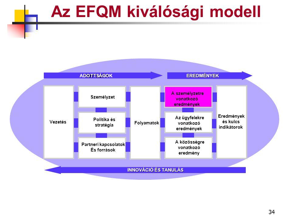 33 ÜGYFÉL EREDMÉNYEK Az EFQM kiválósági modell Észlelés mértéke Globális kép Termékek és szolgáltatások Eladás és ügyfélszolgálat Hűség Elért eredmények Teljesítmény indikátorok Globális kép Termékek és szolgáltatások Eladás és ügyfélszolg Hűség