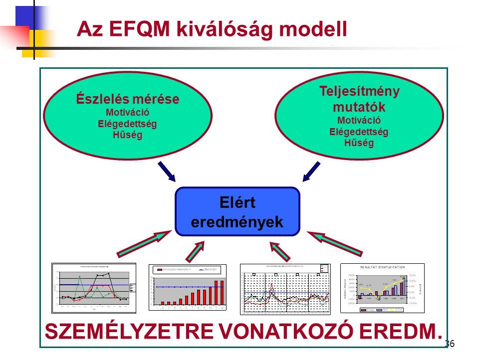 35 Az EFQM kiválóság modell A vállalat által elért eredmények a saját személyzetére vonatkozólag SZEMÉLYZETRE VONATKOZÓ EREDMÉNYEK