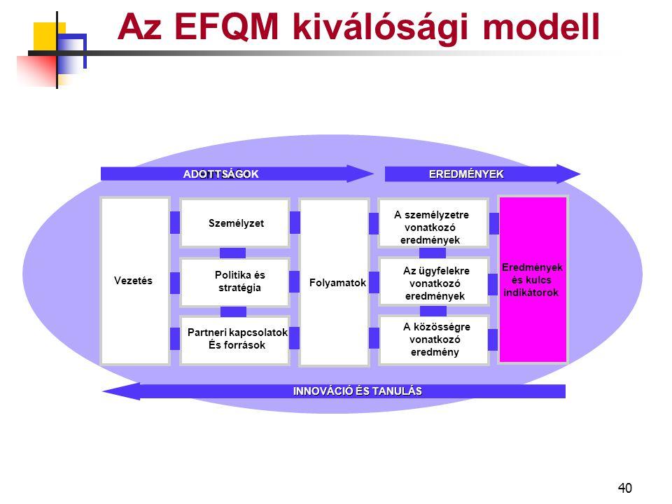 39 KÖZÖSSÉGI EREDMÉNYEK Az EFQM kiválósági modell Észlelés mértéke Szennyeződés csökkentése Források megőrzése Támogatás & jutalom Közösségi eredmények Teljesítmény- indikátorok Munka & iskolák Szennyeződés csökkentése Források megőrzése