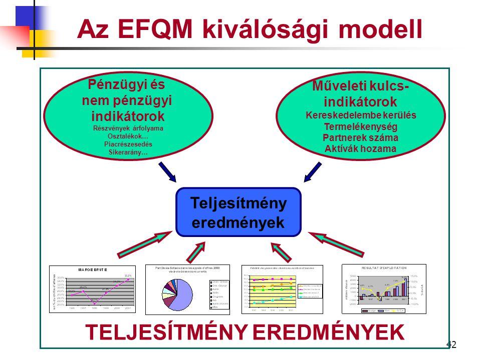 41 Az EFQM kiválóság modell A vállalat által elért eredmények a kitűzött célokkal kapcsolatosan.
