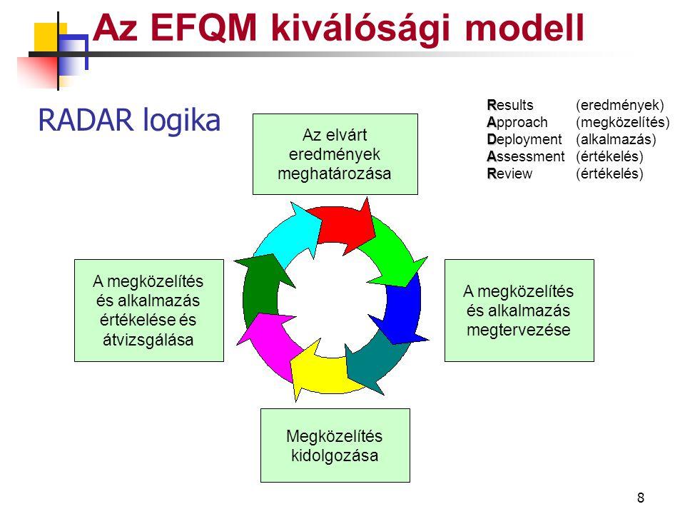 8 Az EFQM kiválósági modell R Results (eredmények) A Approach(megközelítés) D Deployment (alkalmazás) A Assessment (értékelés) R Review(értékelés) Az elvárt eredmények meghatározása A megközelítés és alkalmazás megtervezése Megközelítés kidolgozása A megközelítés és alkalmazás értékelése és átvizsgálása RADAR logika