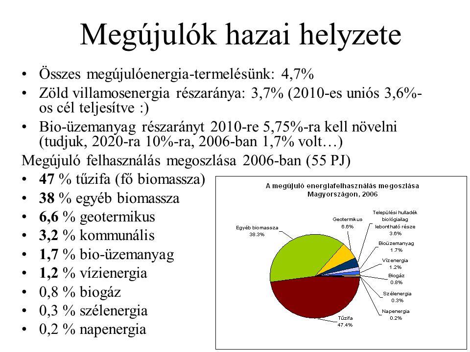 Megújulók hazai helyzete •Összes megújulóenergia-termelésünk: 4,7% •Zöld villamosenergia részaránya: 3,7% (2010-es uniós 3,6%- os cél teljesítve :) •B