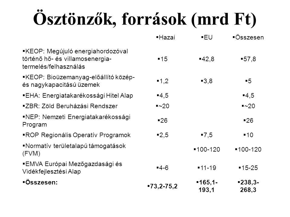  Hazai  EU  Összesen  KEOP: Megújuló energiahordozóval történő hő- és villamosenergia- termelés/felhasználás  15  42,8  57,8  KEOP: Bioüzemany