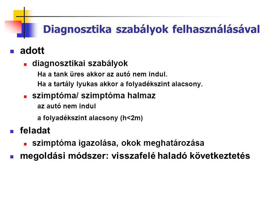Diagnosztika szabályok felhasználásával  adott  diagnosztikai szabályok Ha a tank üres akkor az autó nem indul.